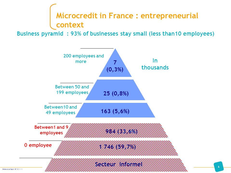Business pyramid : 93% of businesses stay small (less than10 employees) Secteur informel 7 (0,3%) 25 (0,8%) 163 (5,6%) 984 (33,6%) 1 746 (59,7%) 200 e