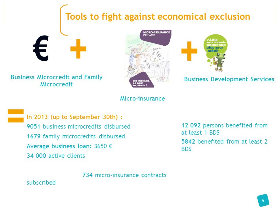 In 2013 (up to September 30th) : 9051 business microcredits disbursed 1679 family microcredits disbursed Average business loan: 3650 € 34 000 active c