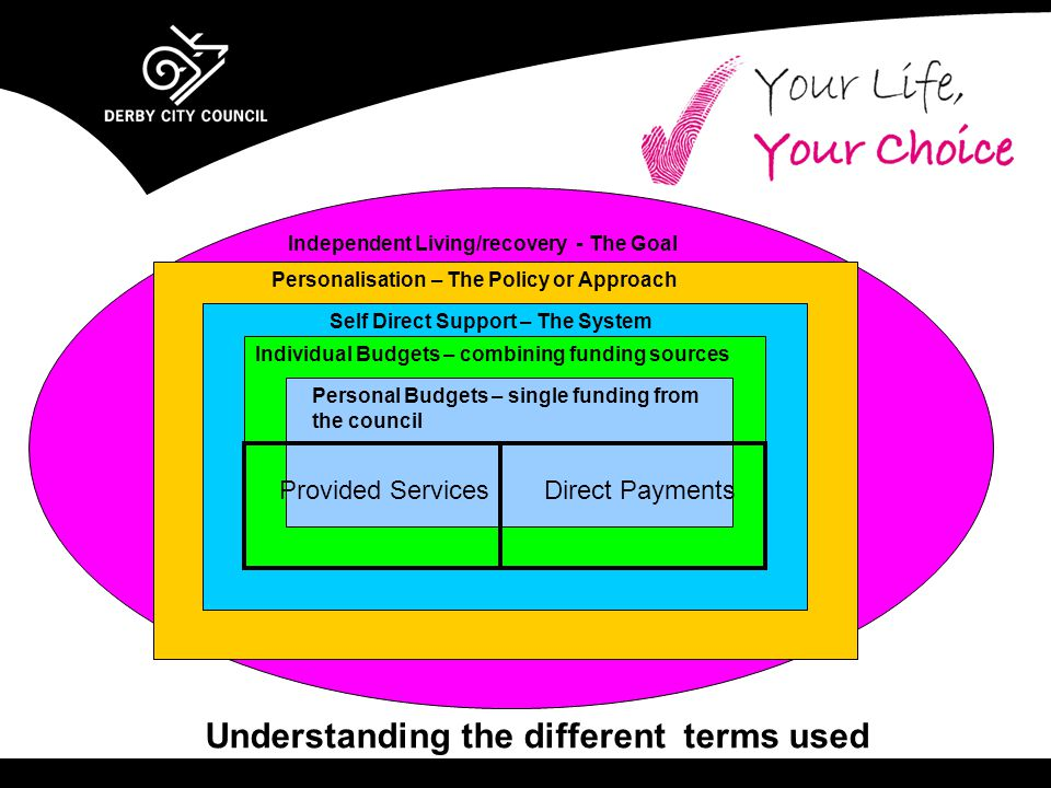 Understanding the different terms used Independent Living/recovery - The Goal Personalisation – The Policy or Approach Self Direct Support – The System Individual Budgets – combining funding sources Personal Budgets – single funding from the council Provided ServicesDirect Payments