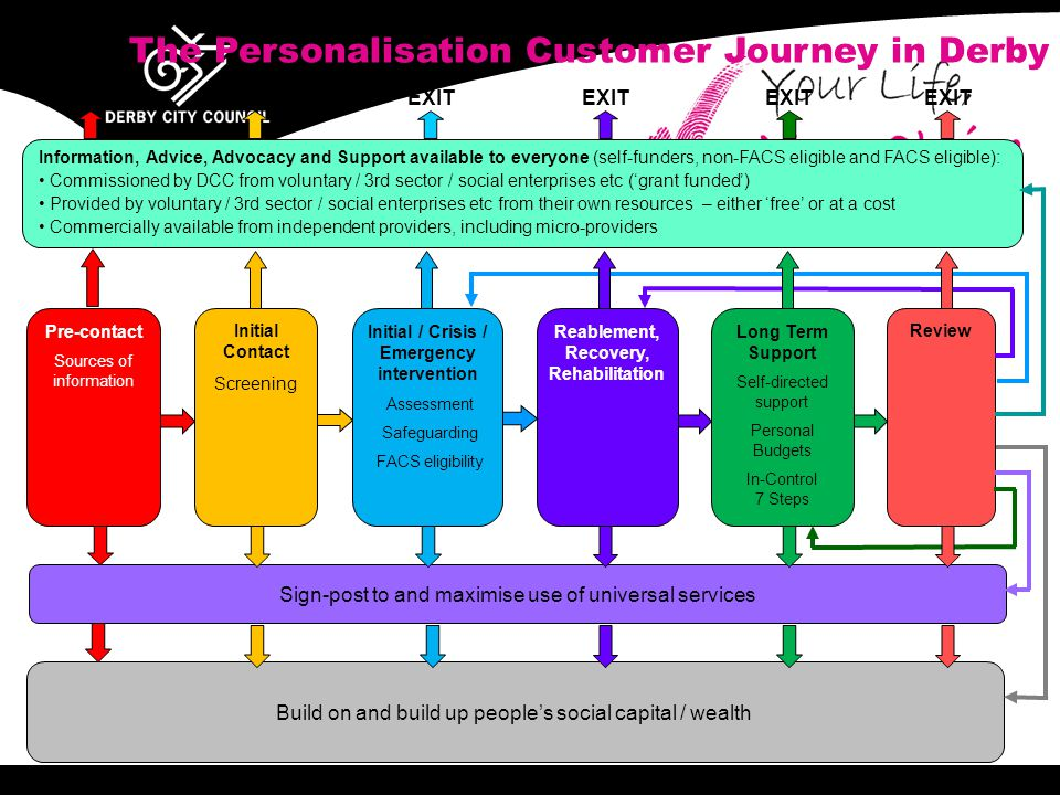 Pre-contact Sources of information Build on and build up people's social capital / wealth Sign-post to and maximise use of universal services EXIT Information, Advice, Advocacy and Support available to everyone (self-funders, non-FACS eligible and FACS eligible): Commissioned by DCC from voluntary / 3rd sector / social enterprises etc ('grant funded') Provided by voluntary / 3rd sector / social enterprises etc from their own resources – either 'free' or at a cost Commercially available from independent providers, including micro-providers Long Term Support Self-directed support Personal Budgets In-Control 7 Steps Review Initial Contact Screening Reablement, Recovery, Rehabilitation Initial / Crisis / Emergency intervention Assessment Safeguarding FACS eligibility V2.0 3 May 2011 EXIT The Personalisation Customer Journey in Derby