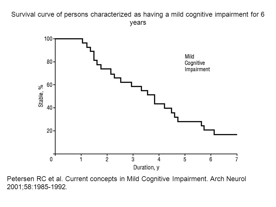 Petersen RC et al. Current concepts in Mild Cognitive Impairment. Arch Neurol 2001;58:1985-1992. Survival curve of persons characterized as having a m