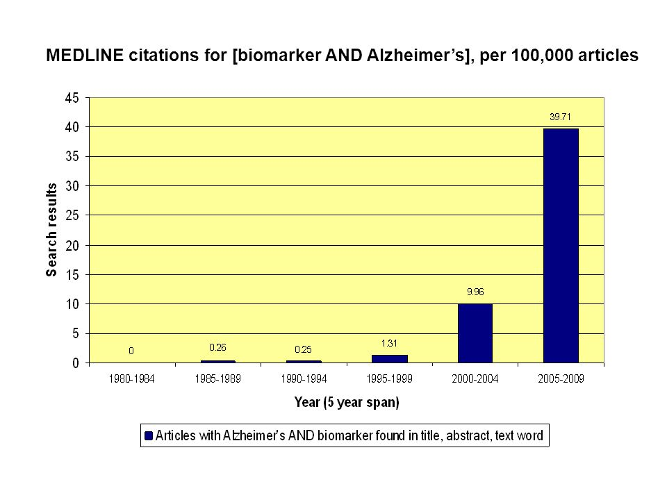MEDLINE citations for [biomarker AND Alzheimer's], per 100,000 articles