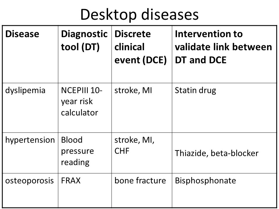 Desktop diseases DiseaseDiagnostic tool (DT) Discrete clinical event (DCE) Intervention to validate link between DT and DCE dyslipemiaNCEPIII 10- year