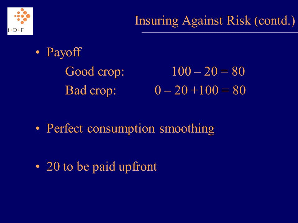 Insuring Against Risk (contd.) Payoff Good crop: 100 – 20 = 80 Bad crop:0 – 20 +100 = 80 Perfect consumption smoothing 20 to be paid upfront