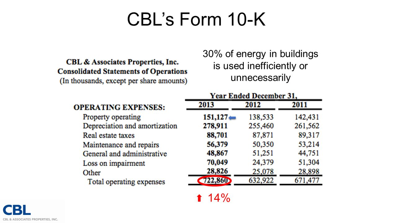CBL's Form 10-K 30% of energy in buildings is used inefficiently or unnecessarily 14%
