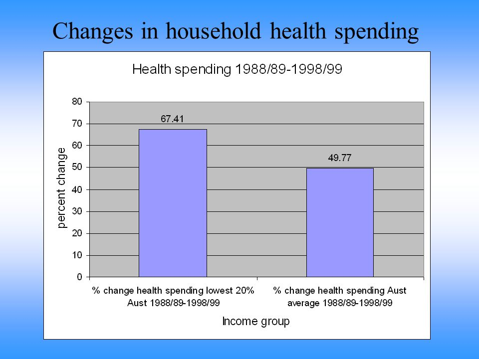 Changes in household health spending