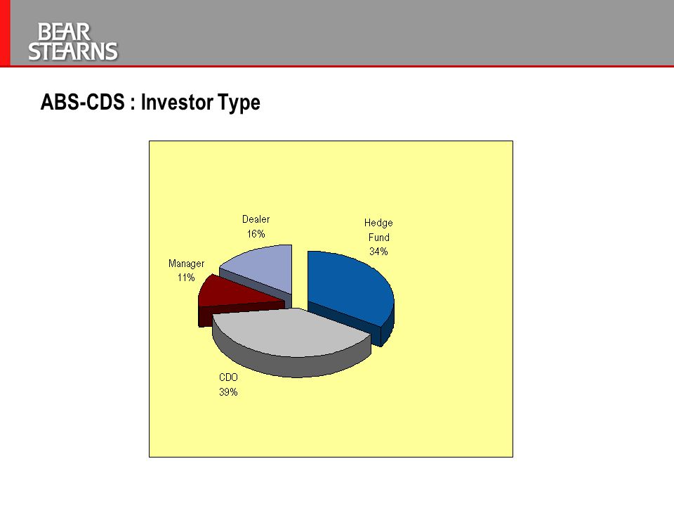 ABS-CDS : Investor Type