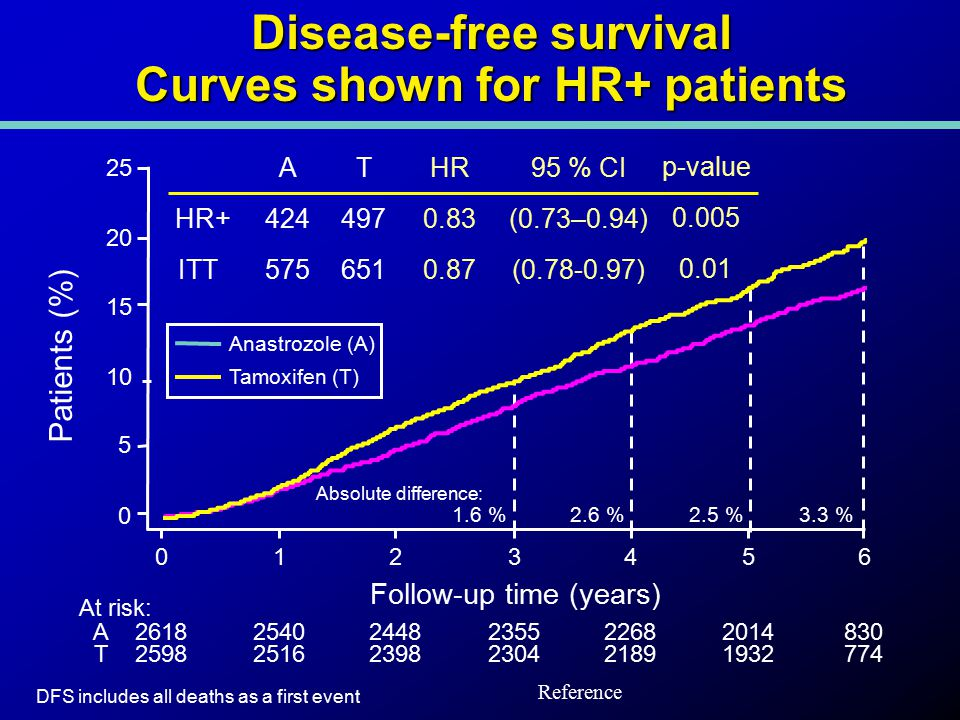 Disease-free survival Curves shown for HR+ patients DFS includes all deaths as a first event At risk: A261825402448235522682014830 T259825162398230421891932774 Follow-up time (years) 0 5 10 15 20 25 0123456 Absolute difference: 1.6 %2.6 %2.5 %3.3 % Patients (%) Anastrozole (A) Tamoxifen (T) HR 0.83 0.87 HR+ 95 % CI (0.73–0.94) (0.78-0.97) p-value 0.005 0.01 ITT A 424 575 T 497 651 Reference