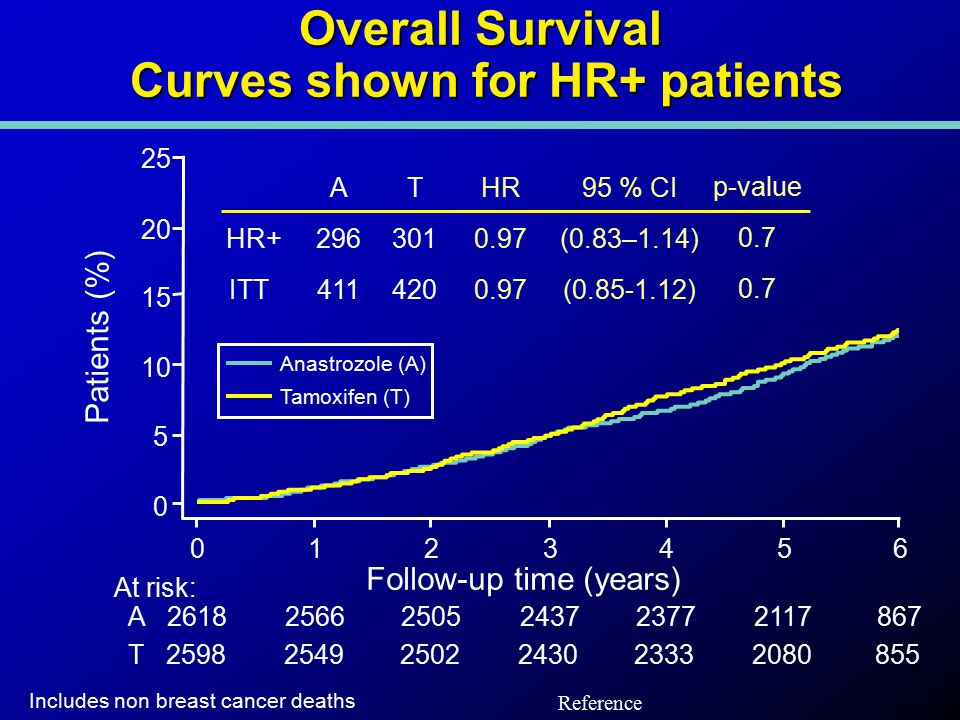 Overall Survival Curves shown for HR+ patients At risk: A261825662505243723772117867 T259825492502243023332080855 Follow-up time (years) 0 5 10 15 20 25 0123456 Includes non breast cancer deaths Patients (%) Anastrozole (A) Tamoxifen (T) HR 0.97 HR+ 95 % CI (0.83–1.14) (0.85-1.12) p-value 0.7 ITT A 296 411 T 301 420 Reference