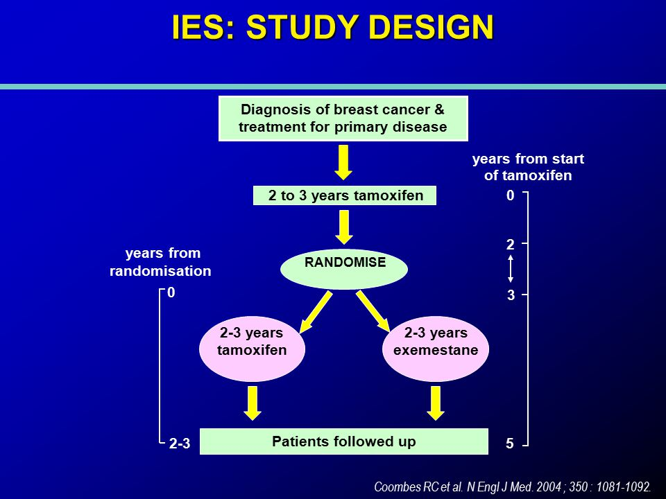 IES: STUDY DESIGN Diagnosis of breast cancer & treatment for primary disease RANDOMISE 2-3 years tamoxifen 2-3 years exemestane years from start of tamoxifen 0 2 3 5 years from randomisation 0 2-3 2 to 3 years tamoxifen Patients followed up Coombes RC et al.