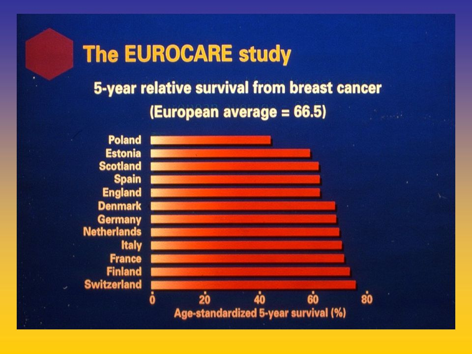 IES : DISEASE FREE SURVIVAL Subgroup Analysis Data are hazard ratios (HR) and 95% confidence intervals (CI)