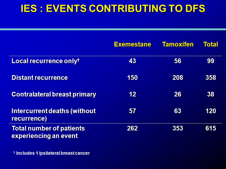 IES : EVENTS CONTRIBUTING TO DFS ExemestaneTamoxifenTotal Local recurrence only † 435699 Distant recurrence 150208358 Contralateral breast primary 122638 Intercurrent deaths (without recurrence) 5763120 Total number of patients experiencing an event 262353615 † Includes 1 ipsilateral breast cancer