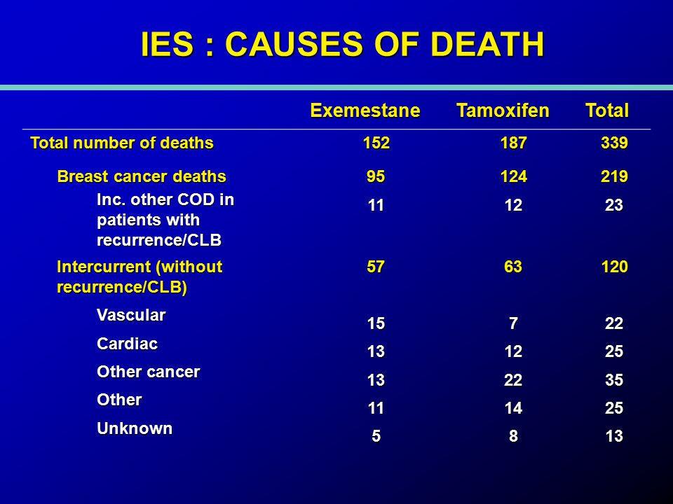 IES : CAUSES OF DEATH ExemestaneTamoxifenTotal Total number of deaths 152187339 Breast cancer deaths Inc.