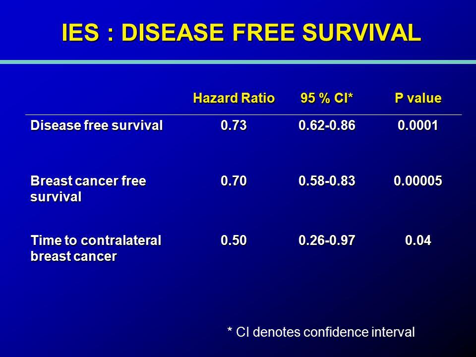 IES : DISEASE FREE SURVIVAL Hazard Ratio 95 % CI* P value Disease free survival 0.730.62-0.860.0001 Breast cancer free survival 0.700.58-0.830.00005 Time to contralateral breast cancer 0.500.26-0.970.04 * CI denotes confidence interval