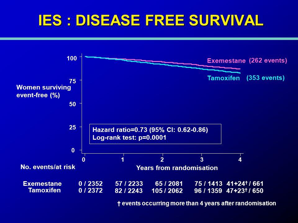 Women survivingevent-free (%) Years from randomisation 01234 0 25 50 75 100 No.