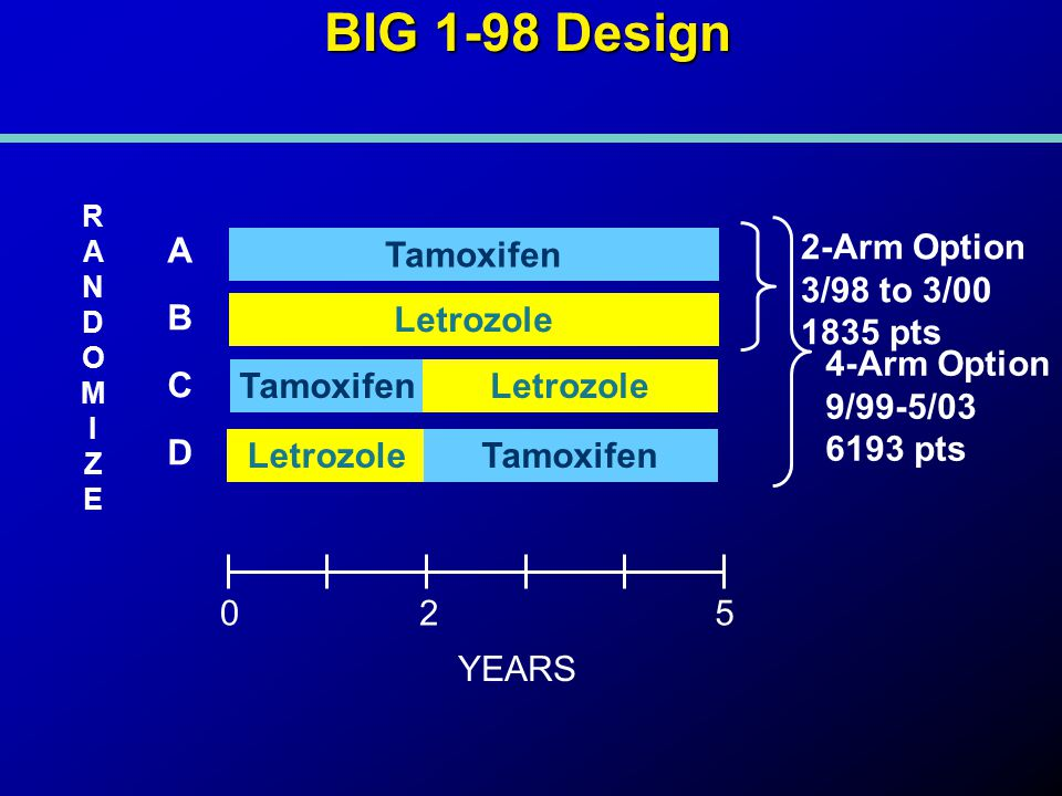 BIG 1-98 Design Tamoxifen Letrozole TamoxifenLetrozole Tamoxifen RANDOMIZERANDOMIZE 025 YEARS A B C D 2-Arm Option 3/98 to 3/00 1835 pts 4-Arm Option 9/99-5/03 6193 pts