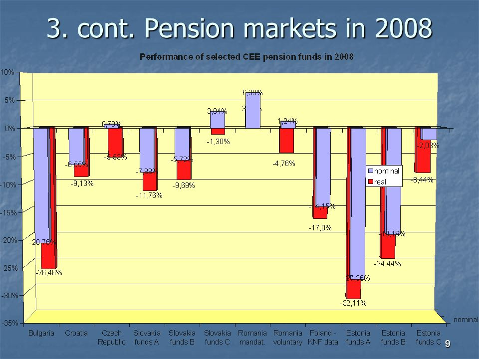 9 3. cont. Pension markets in 2008