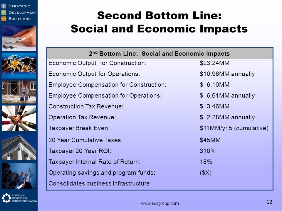 12 Second Bottom Line: Social and Economic Impacts 2 nd Bottom Line: Social and Economic Impacts Economic Output for Construction:$23.24MM Economic Output for Operations:$10.96MM annually Employee Compensation for Construction:$ 6.10MM Employee Compensation for Operations:$ 6.61MM annually Construction Tax Revenue:$ 3.46MM Operation Tax Revenue:$ 2.28MM annually Taxpayer Break Even:$11MM/yr 5 (cumulative) 20 Year Cumulative Taxes:$45MM Taxpayer 20 Year ROI:310% Taxpayer Internal Rate of Return:18% Operating savings and program funds:($X) Consolidates business infrastructure www.sdsgroup.com