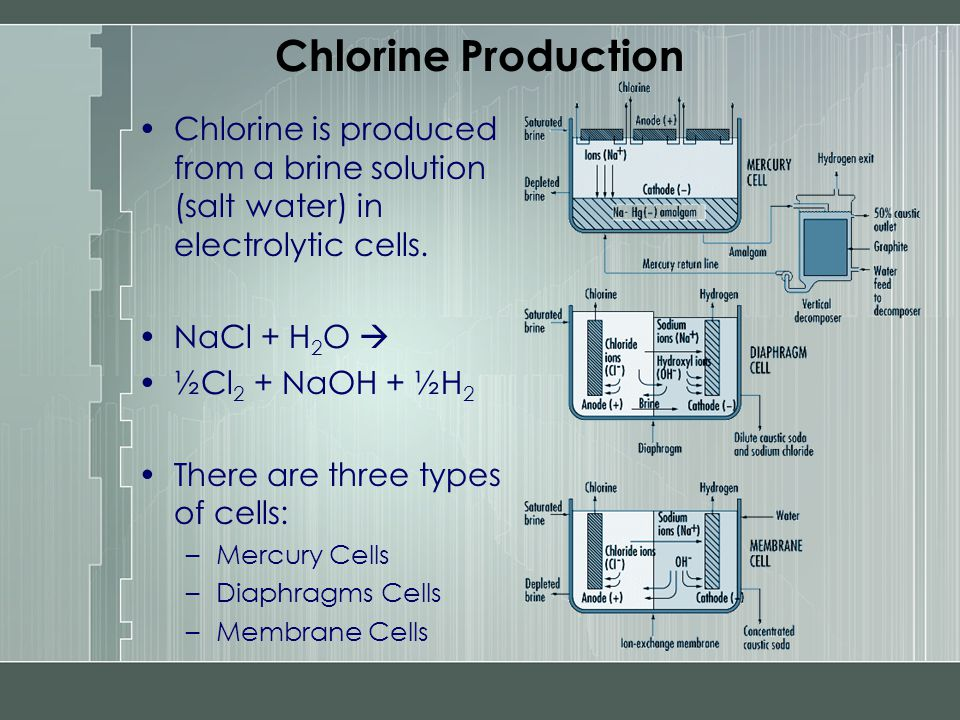 Chlorine Production Chlorine is produced from a brine solution (salt water) in electrolytic cells. NaCl + H 2 O  ½Cl 2 + NaOH + ½H 2 There are three