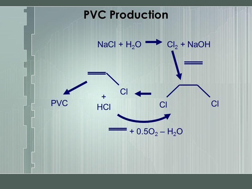 PVC Production NaCl + H 2 O Cl 2 + NaOH Cl PVC + HCl Cl + 0.5O 2 – H 2 O