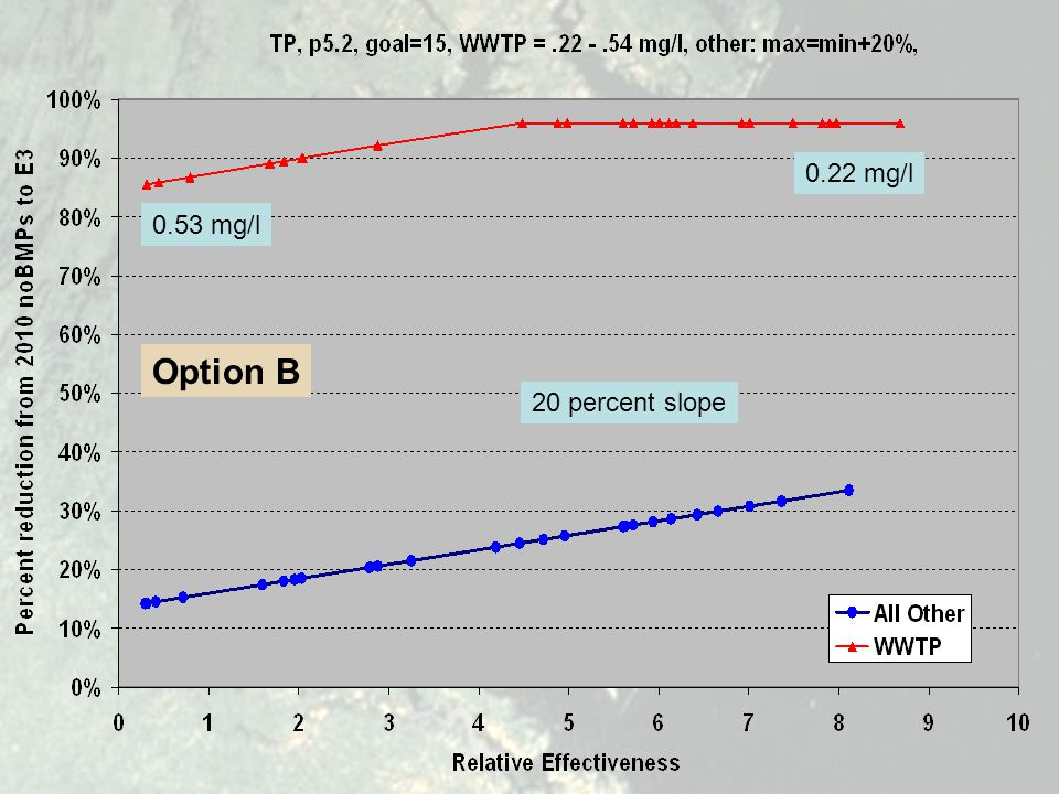 0.22 mg/l 0.53 mg/l 20 percent slope Option B