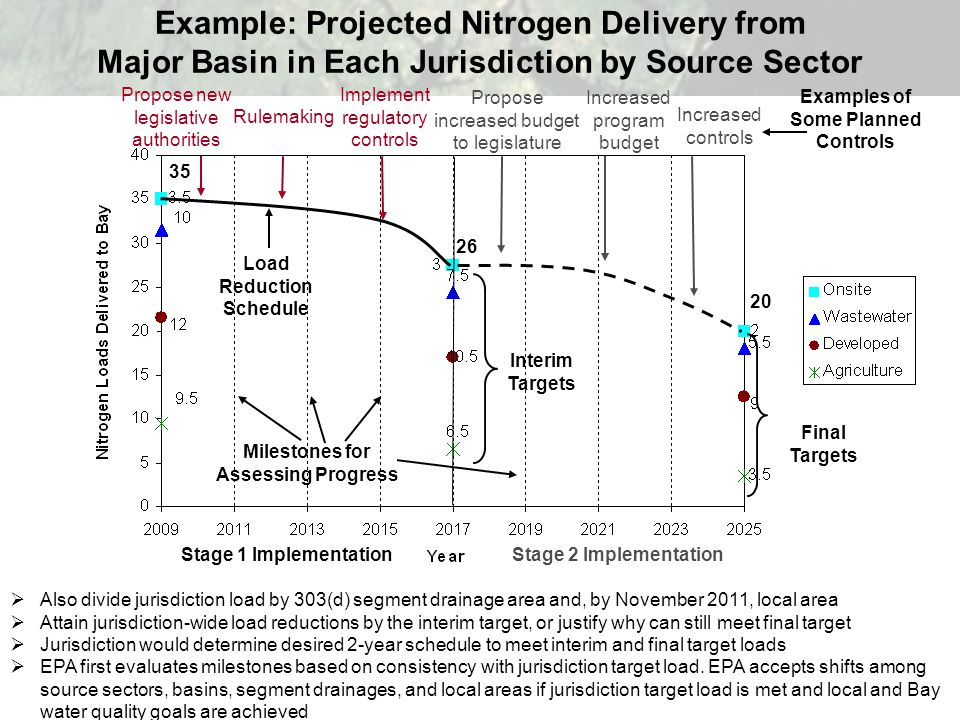 Example: Projected Nitrogen Delivery from Major Basin in Each Jurisdiction by Source Sector  Also divide jurisdiction load by 303(d) segment drainage area and, by November 2011, local area  Attain jurisdiction-wide load reductions by the interim target, or justify why can still meet final target  Jurisdiction would determine desired 2-year schedule to meet interim and final target loads  EPA first evaluates milestones based on consistency with jurisdiction target load.
