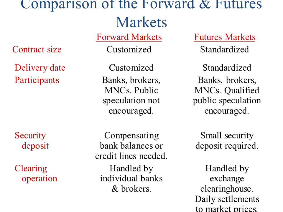 Delivery dateCustomizedStandardized ParticipantsBanks, brokers,Banks, brokers, MNCs.