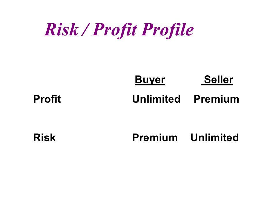 Risk / Profit Profile Buyer Seller ProfitUnlimited Premium Risk Premium Unlimited