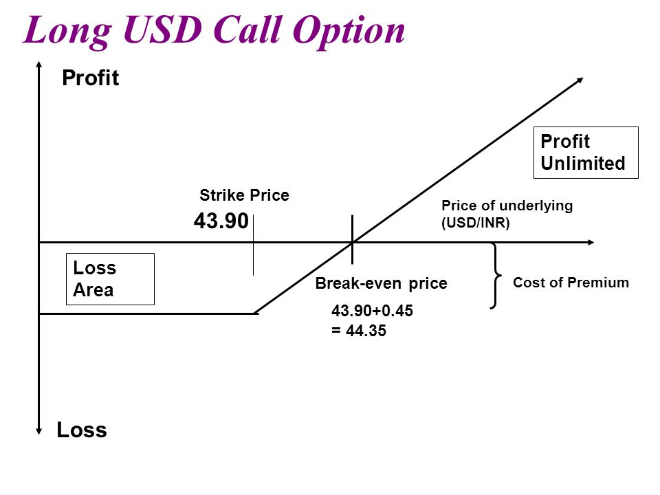 Long USD Call Option Profit Loss Area Loss Cost of Premium Strike Price Break-even price Profit Unlimited Price of underlying (USD/INR) 43.90 43.90+0.45 = 44.35
