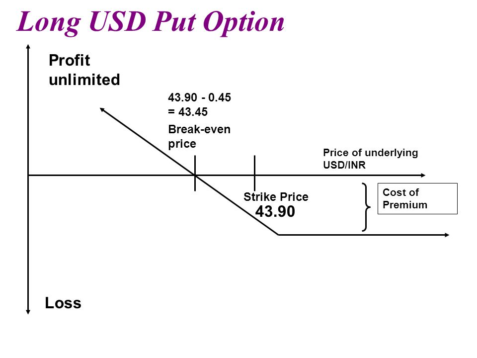 Long USD Put Option Strike Price Break-even price Price of underlying USD/INR Profit unlimited Loss Cost of Premium 43.90 - 0.45 = 43.45 43.90