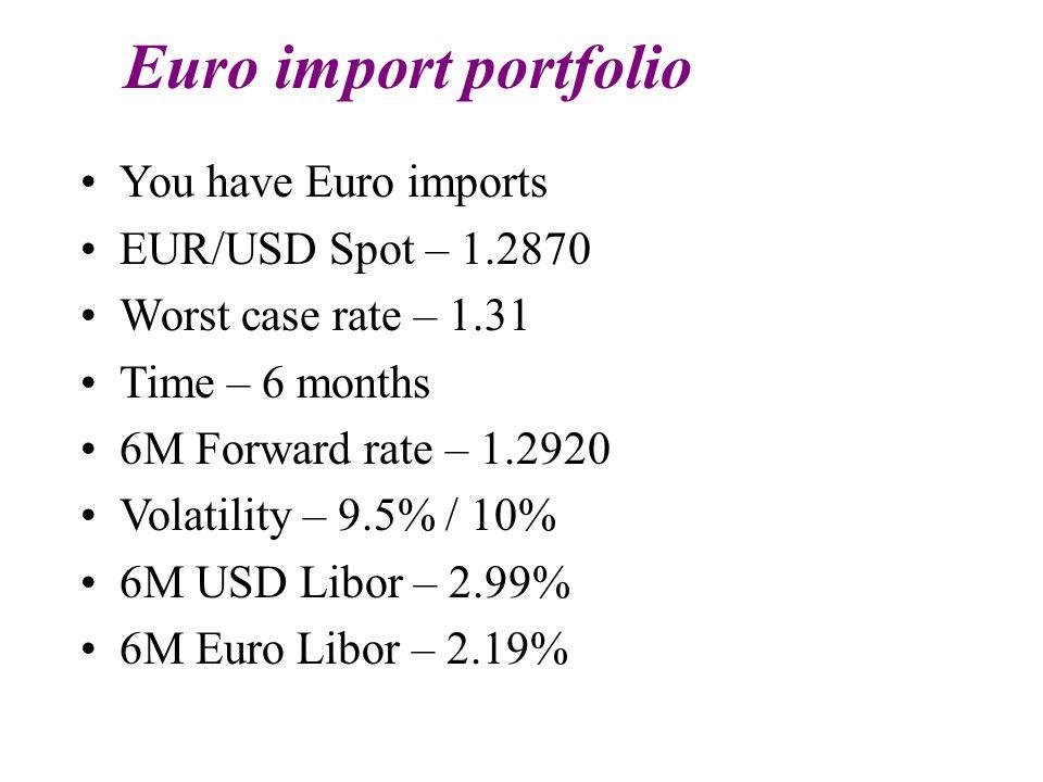 Euro import portfolio You have Euro imports EUR/USD Spot – 1.2870 Worst case rate – 1.31 Time – 6 months 6M Forward rate – 1.2920 Volatility – 9.5% / 10% 6M USD Libor – 2.99% 6M Euro Libor – 2.19%