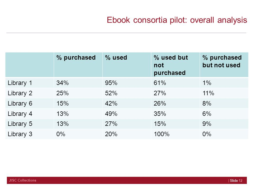 JISC Collections Ebook consortia pilot: overall analysis % purchased% used% used but not purchased % purchased but not used Library 134%95%61%1% Library 225%52%27%11% Library 615%42%26%8% Library 413%49%35%6% Library 513%27%15%9% Library 30%20%100%0% | Slide 12