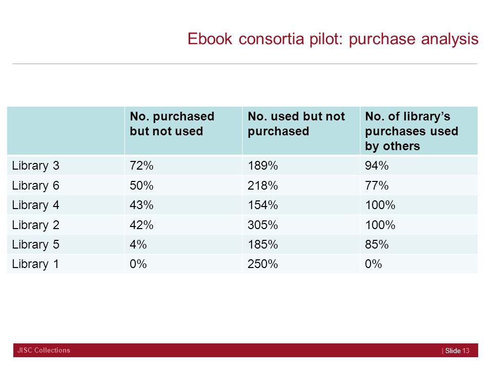 JISC Collections Ebook consortia pilot: purchase analysis No. purchased but not used No. used but not purchased No. of library's purchases used by oth