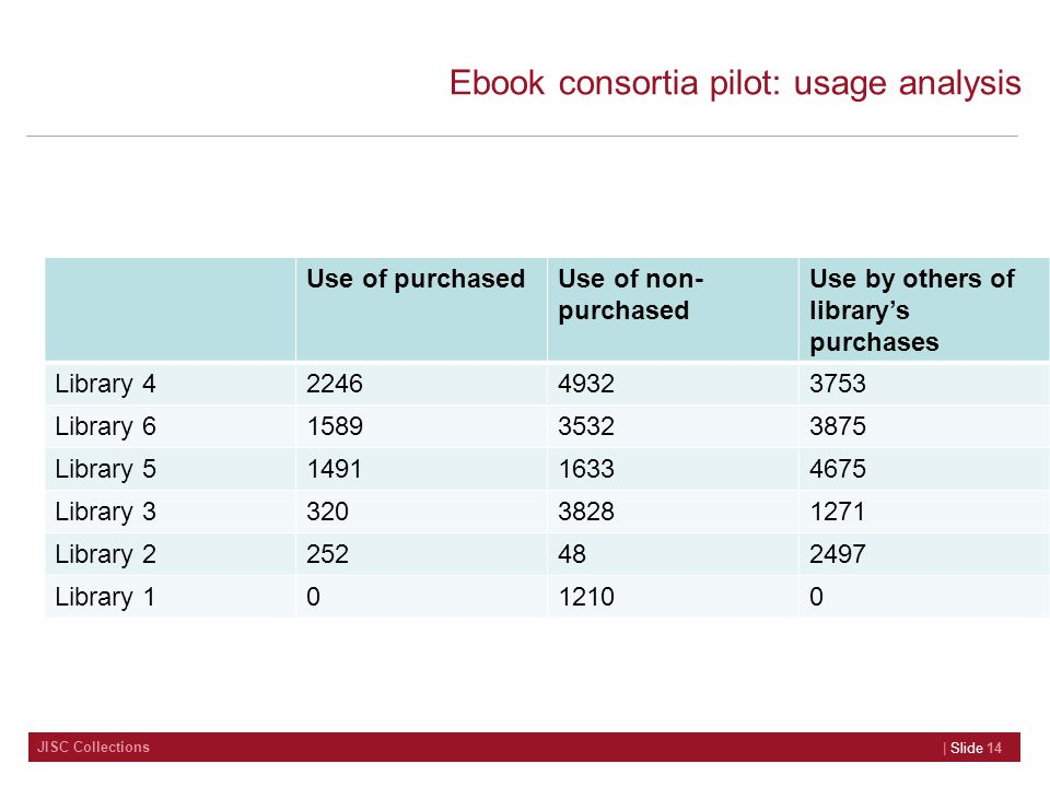 JISC Collections Ebook consortia pilot: usage analysis Use of purchasedUse of non- purchased Use by others of library's purchases Library 422464932375