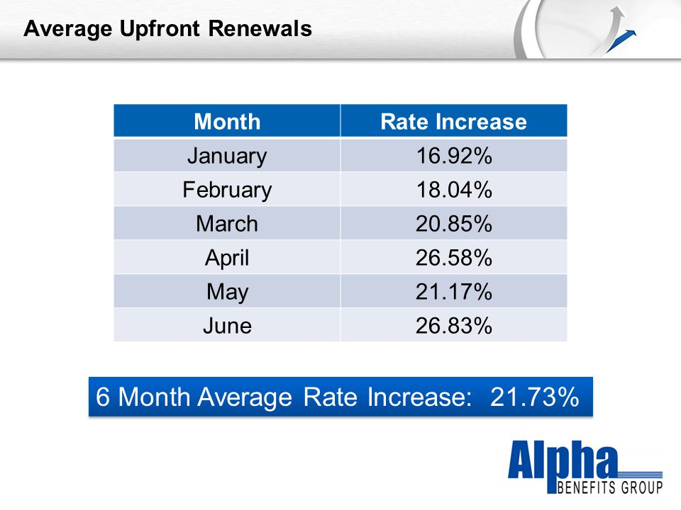 YOUR LOGO Average Upfront Renewals MonthRate Increase January16.92% February18.04% March20.85% April26.58% May21.17% June26.83% 6 Month Average Rate Increase: 21.73%
