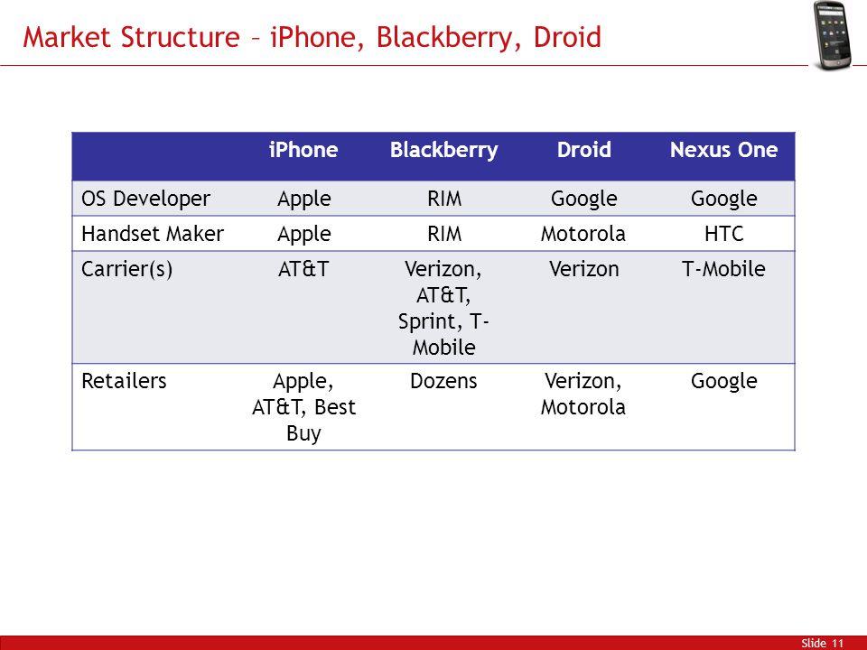 Market Structure – iPhone, Blackberry, Droid Slide 11 iPhoneBlackberryDroidNexus One OS DeveloperAppleRIMGoogle Handset MakerAppleRIMMotorolaHTC Carrier(s)AT&TVerizon, AT&T, Sprint, T- Mobile VerizonT-Mobile RetailersApple, AT&T, Best Buy DozensVerizon, Motorola Google
