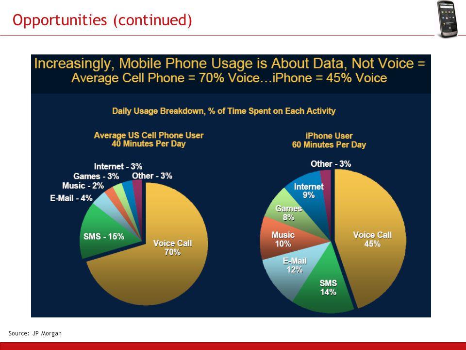 Opportunities (continued) Source: JP Morgan