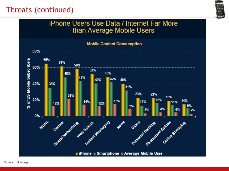 Threats (continued) Source: JP Morgan