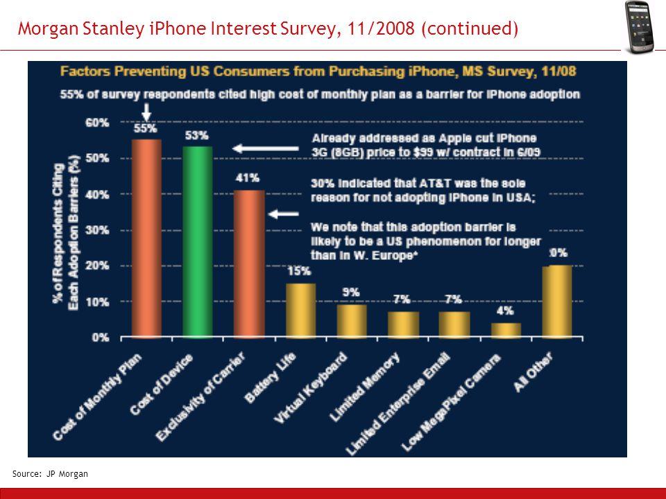 Morgan Stanley iPhone Interest Survey, 11/2008 (continued) Source: JP Morgan