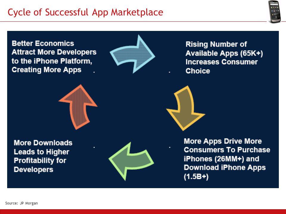 Cycle of Successful App Marketplace Source: JP Morgan