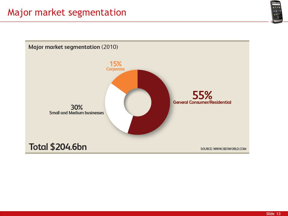 Major market segmentation Slide 13