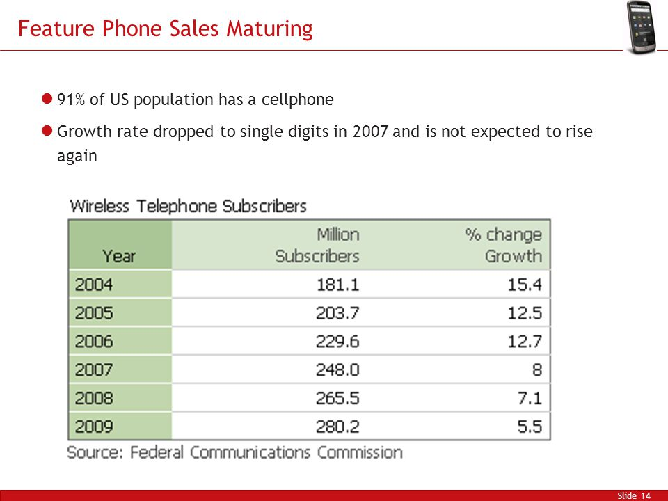 Feature Phone Sales Maturing Slide 14 91% of US population has a cellphone Growth rate dropped to single digits in 2007 and is not expected to rise again
