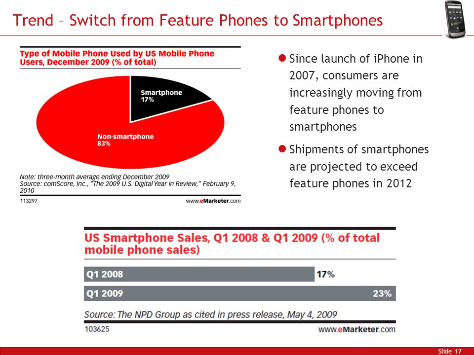 Trend – Switch from Feature Phones to Smartphones Slide 17 Since launch of iPhone in 2007, consumers are increasingly moving from feature phones to smartphones Shipments of smartphones are projected to exceed feature phones in 2012