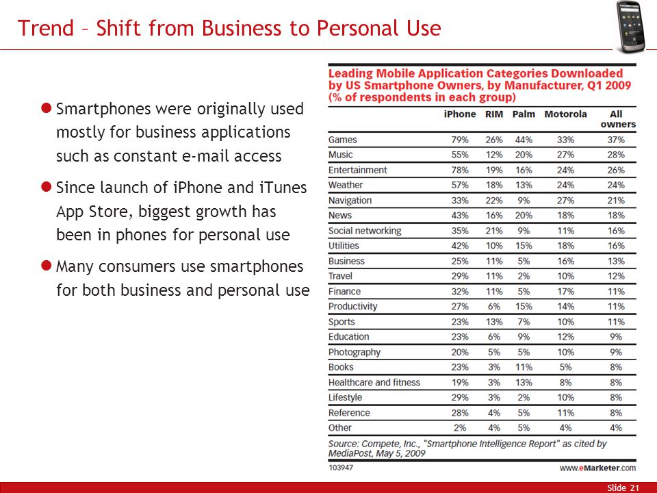 Trend – Shift from Business to Personal Use Slide 21 Smartphones were originally used mostly for business applications such as constant e-mail access Since launch of iPhone and iTunes App Store, biggest growth has been in phones for personal use Many consumers use smartphones for both business and personal use