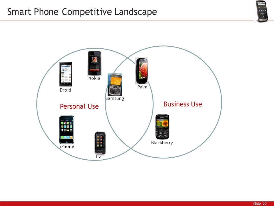 Slide 27 Smart Phone Competitive Landscape Personal Use Business Use Nokia Samsung LG Palm Droid Blackberry iPhone