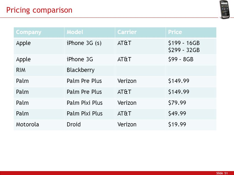 Pricing comparison Slide 51 CompanyModelCarrierPrice AppleiPhone 3G (s)AT&T$199 – 16GB $299 – 32GB AppleiPhone 3GAT&T$99 – 8GB RIMBlackberry PalmPalm Pre PlusVerizon$149.99 PalmPalm Pre PlusAT&T$149.99 PalmPalm Pixi PlusVerizon$79.99 PalmPalm Pixi PlusAT&T$49.99 MotorolaDroidVerizon$19.99