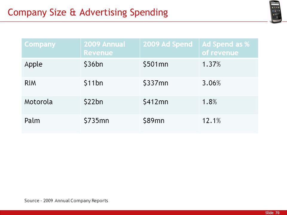 Company Size & Advertising Spending Slide 70 Company2009 Annual Revenue 2009 Ad SpendAd Spend as % of revenue Apple$36bn$501mn1.37% RIM$11bn$337mn3.06% Motorola$22bn$412mn1.8% Palm$735mn$89mn12.1% Source – 2009 Annual Company Reports
