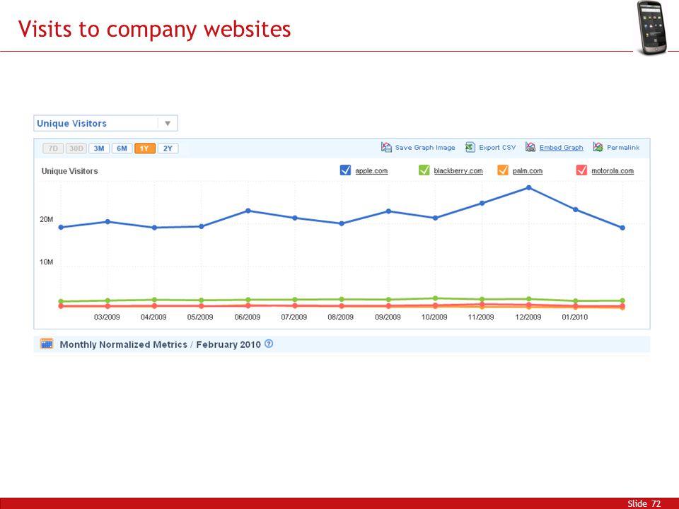 Visits to company websites Slide 72