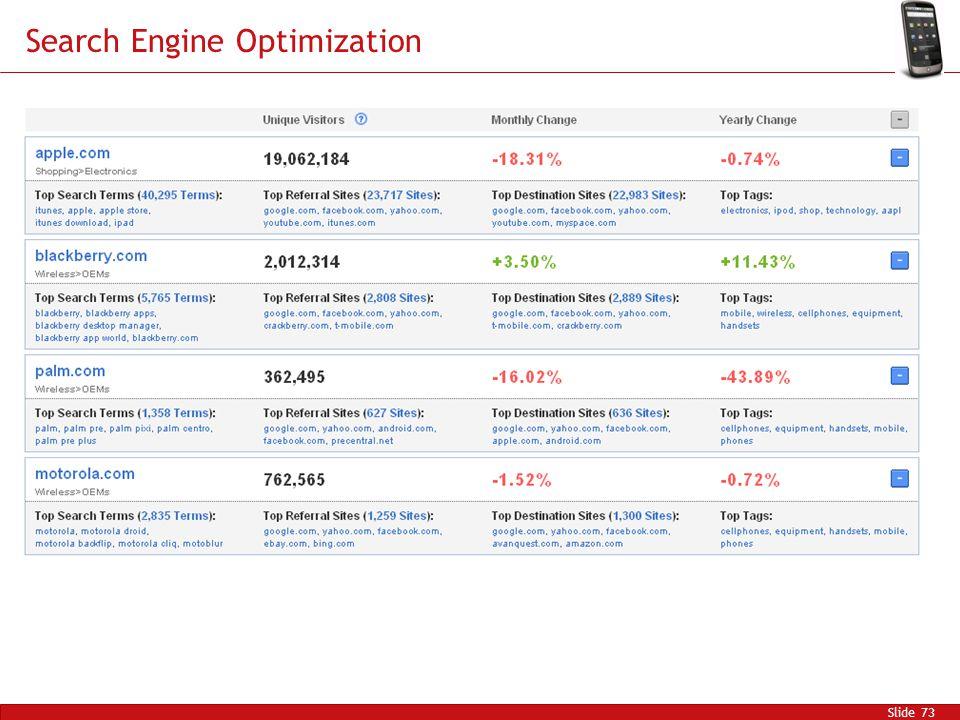 Search Engine Optimization Slide 73