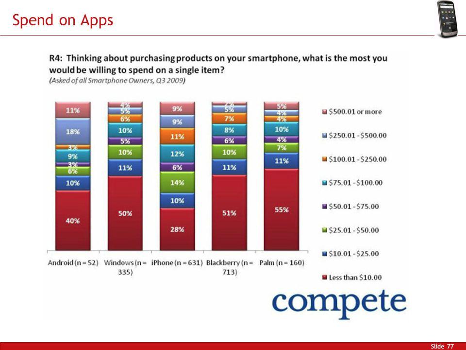 Spend on Apps Slide 77